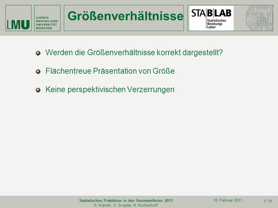 # 18 10. Februar 2011 Statistisches Praktikum in den Semesterferien 2011 N. Krämer, V. Svejdar, H. Küchenhoff Grafik II Skala und Bereich immer überde