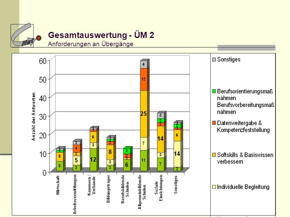 11 Gesamtauswertung - ÜM 2 Anforderungen an Übergänge