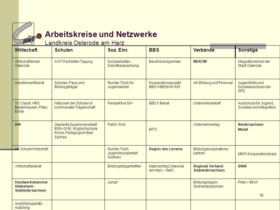 16 Arbeitskreise und Netzwerke Landkreis Osterode am Harz WirtschaftSchulenSoz. Einr.BBSVerbändeSonstige Wirtschaftskreis Osterode AWT-Fachleiter-Tagu
