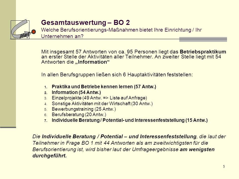 5 Gesamtauswertung – BO 2 Welche Berufsorientierungs-Maßnahmen bietet Ihre Einrichtung / Ihr Unternehmen an? Mit insgesamt 57 Antworten von ca. 95 Per