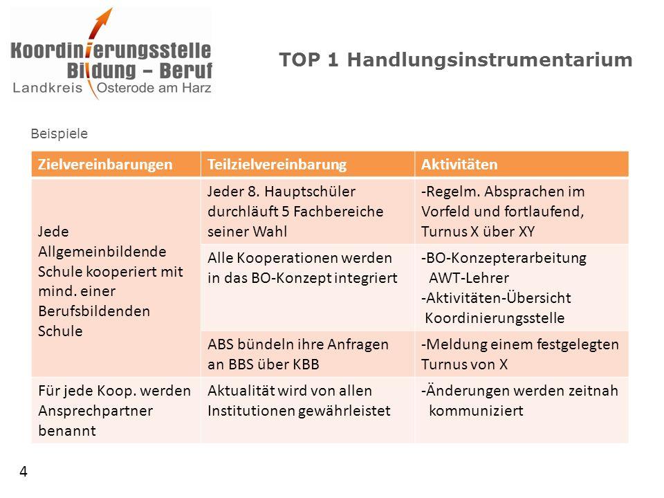 TOP 1 Handlungsinstrumentarium Beispiele 4 ZielvereinbarungenTeilzielvereinbarungAktivitäten Jede Allgemeinbildende Schule kooperiert mit mind.