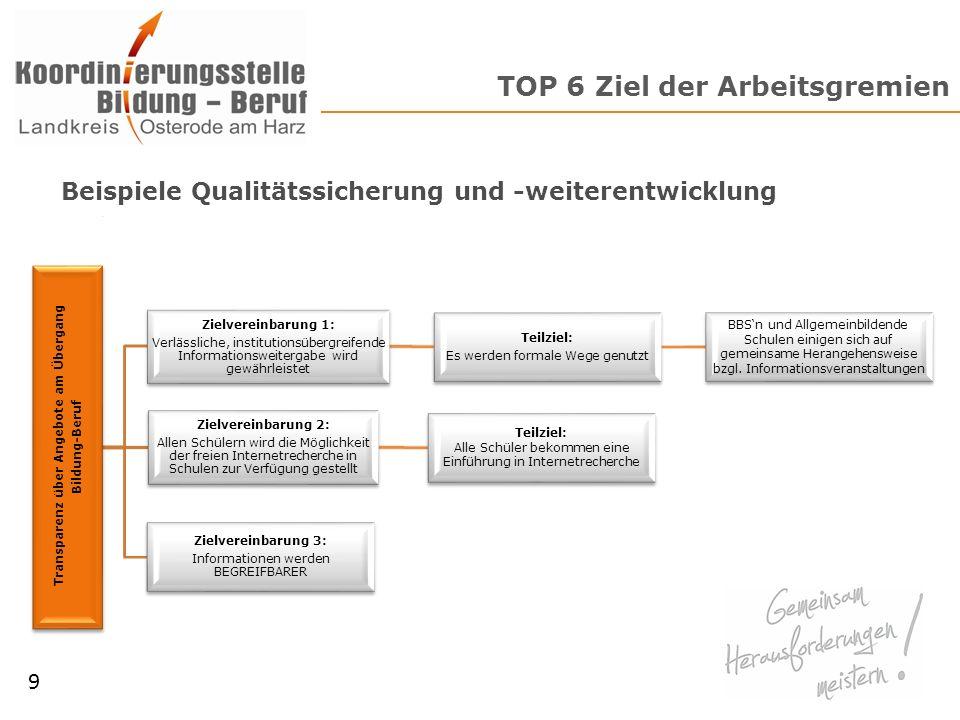 TOP 6 Ziel der Arbeitsgremien 9 Transparenz über Angebote am Übergang Bildung-Beruf Zielvereinbarung 1: Verlässliche, institutionsübergreifende Inform