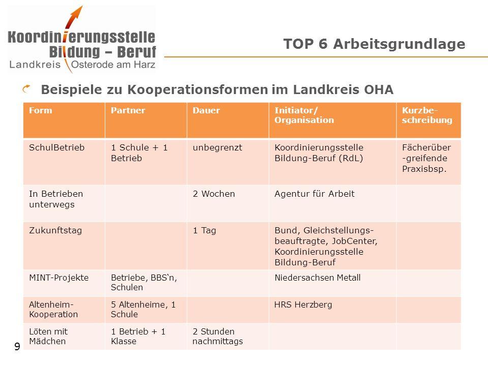 TOP 6 Arbeitsgrundlage 9 Beispiele zu Kooperationsformen im Landkreis OHA FormPartnerDauerInitiator/ Organisation Kurzbe- schreibung SchulBetrieb1 Sch