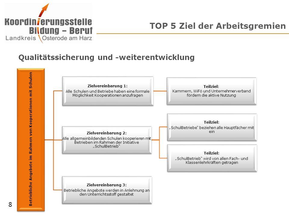 TOP 5 Ziel der Arbeitsgremien 8 Betriebliche Angebote im Rahmen von Kooperationen mit Schulen Zielvereinbarung 2: Alle allgemeinbildenden Schulen koop