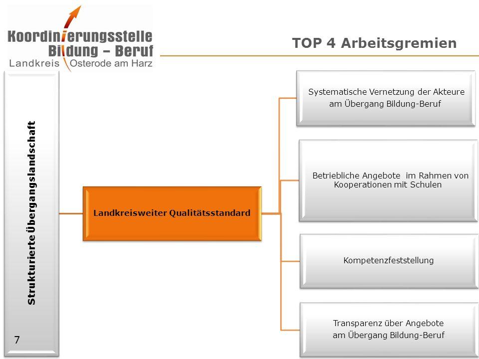 TOP 4 Arbeitsgremien Strukturierte Übergangslandschaft Landkreisweiter Qualitätsstandard Systematische Vernetzung der Akteure am Übergang Bildung-Beru