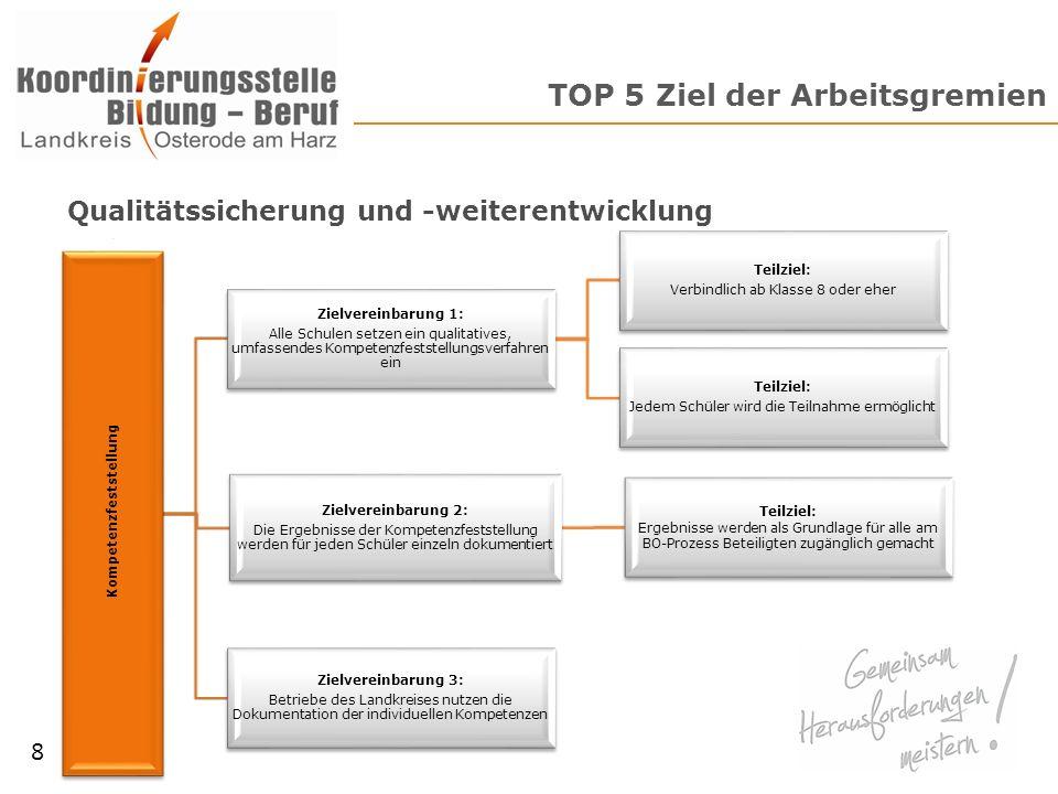 TOP 5 Ziel der Arbeitsgremien 8 Kompetenzfeststellung Zielvereinbarung 1: Alle Schulen setzen ein qualitatives, umfassendes Kompetenzfeststellungsverf