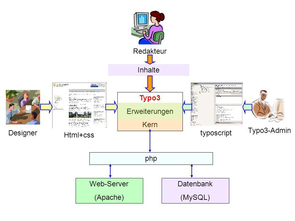 Typo3 Funktionalitäten Backend-Editing: Anlegen von Seiten, Anlegen/Ändern von Inhalten Frontend Editing: Ä ndern von Seiteninhalten im Frontend Nutzerverwaltung Seitenzugriffssteuerung Dokumentenverwaltung Workflow-Management