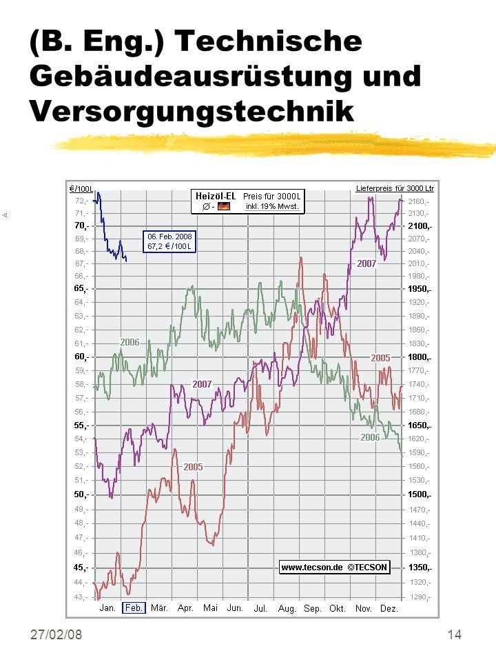 27/02/0814 (B. Eng.) Technische Gebäudeausrüstung und Versorgungstechnik