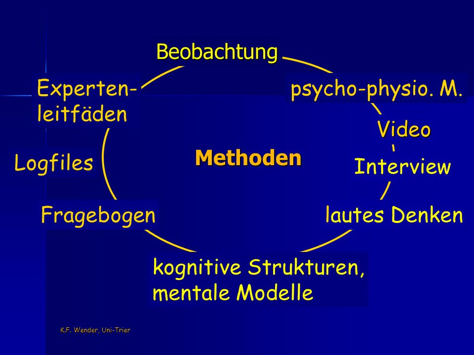 K.F. Wender, Uni-Trier Methoden Video Beobachtung psycho-physio.