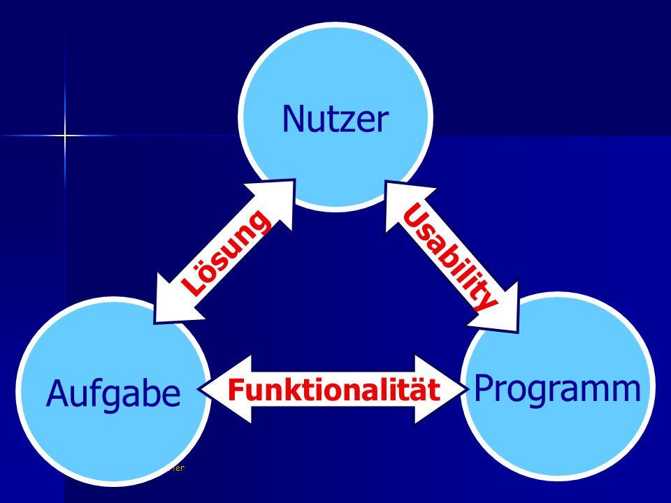 K.F. Wender, Uni-Trier Aufgabe Nutzer Programm U s a b i l i t y Lösung Funktionalität