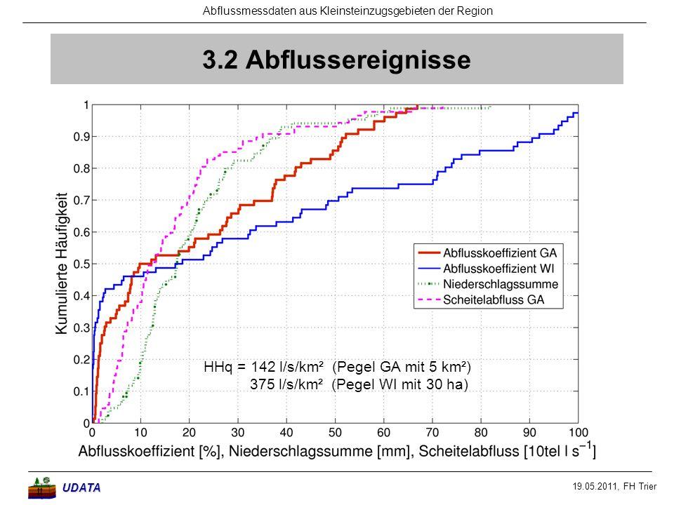 19.05.2011, FH Trier Abflussmessdaten aus Kleinsteinzugsgebieten der RegionUDATA 3.2 Abflussereignisse HHq = 142 l/s/km² (Pegel GA mit 5 km²) 375 l/s/