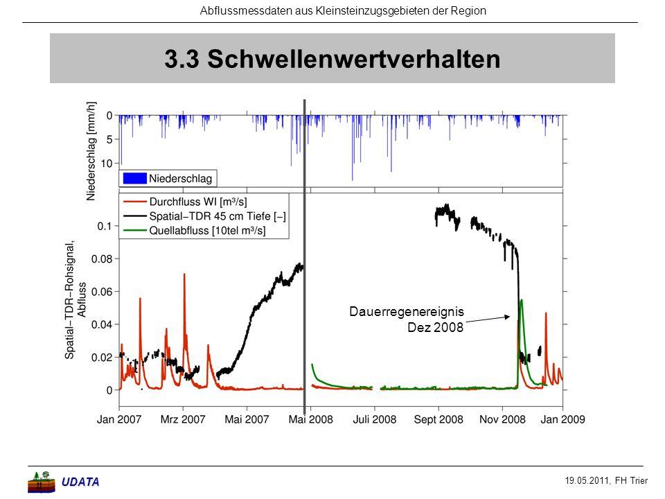 19.05.2011, FH Trier Abflussmessdaten aus Kleinsteinzugsgebieten der RegionUDATA 3.3 Schwellenwertverhalten Dauerregenereignis Dez 2008