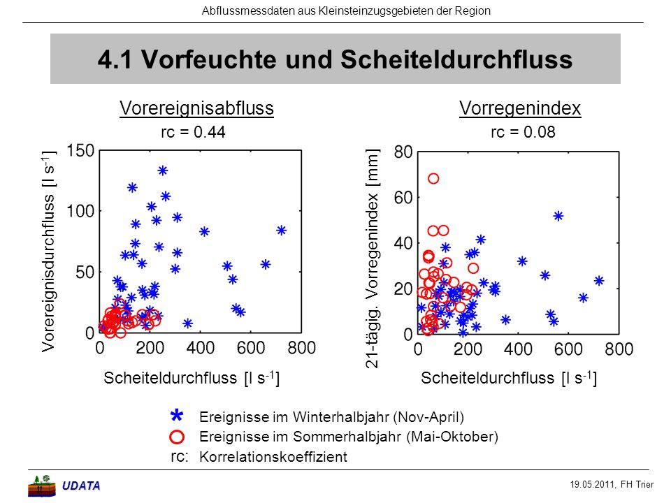 19.05.2011, FH Trier Abflussmessdaten aus Kleinsteinzugsgebieten der RegionUDATA 4.1 Vorfeuchte und Scheiteldurchfluss Vorereignisdurchfluss [l s -1 ]