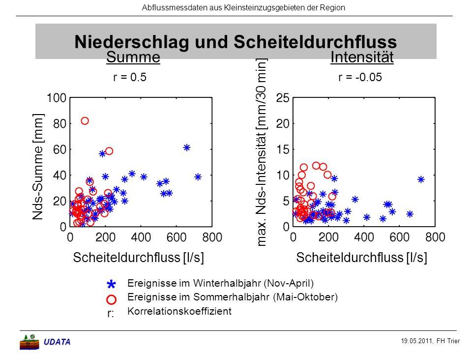 19.05.2011, FH Trier Abflussmessdaten aus Kleinsteinzugsgebieten der RegionUDATA Niederschlag und Scheiteldurchfluss Ereignisse im Winterhalbjahr (Nov