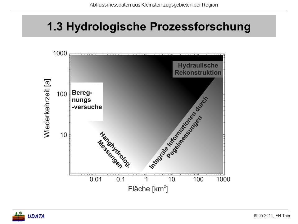 19.05.2011, FH Trier Abflussmessdaten aus Kleinsteinzugsgebieten der RegionUDATA 1.3 Hydrologische Prozessforschung