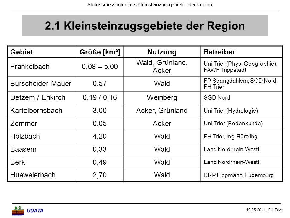 19.05.2011, FH Trier Abflussmessdaten aus Kleinsteinzugsgebieten der RegionUDATA 2.2 Datenlage (Niederschlag, Abfluss) GebietZeitraumLiteratur Frankelbachseit 10/2004 Johst & Casper (2007) 1, Segatz et al.