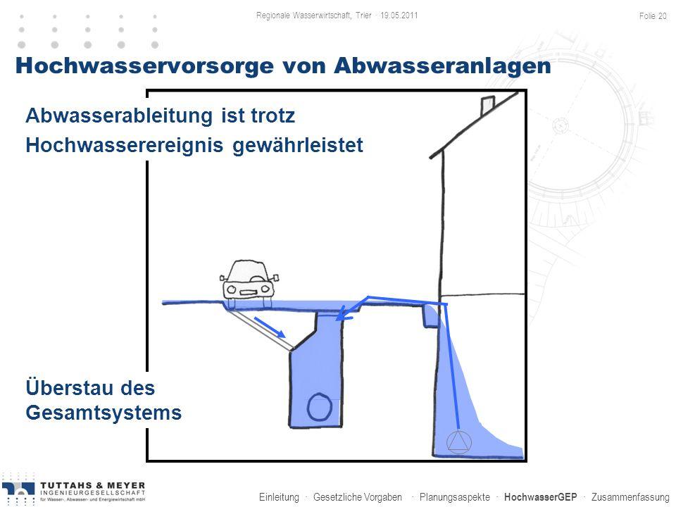 Einleitung · Gesetzliche Vorgaben · Planungsaspekte · HochwasserGEP · Zusammenfassung Hochwasservorsorge von Abwasseranlagen Überstau des Gesamtsystem