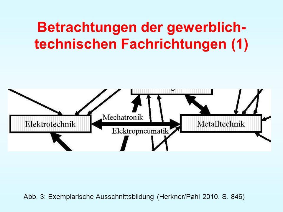 Betrachtungen der gewerblich- technischen Fachrichtungen (1) Abb. 3: Exemplarische Ausschnittsbildung (Herkner/Pahl 2010, S. 846)