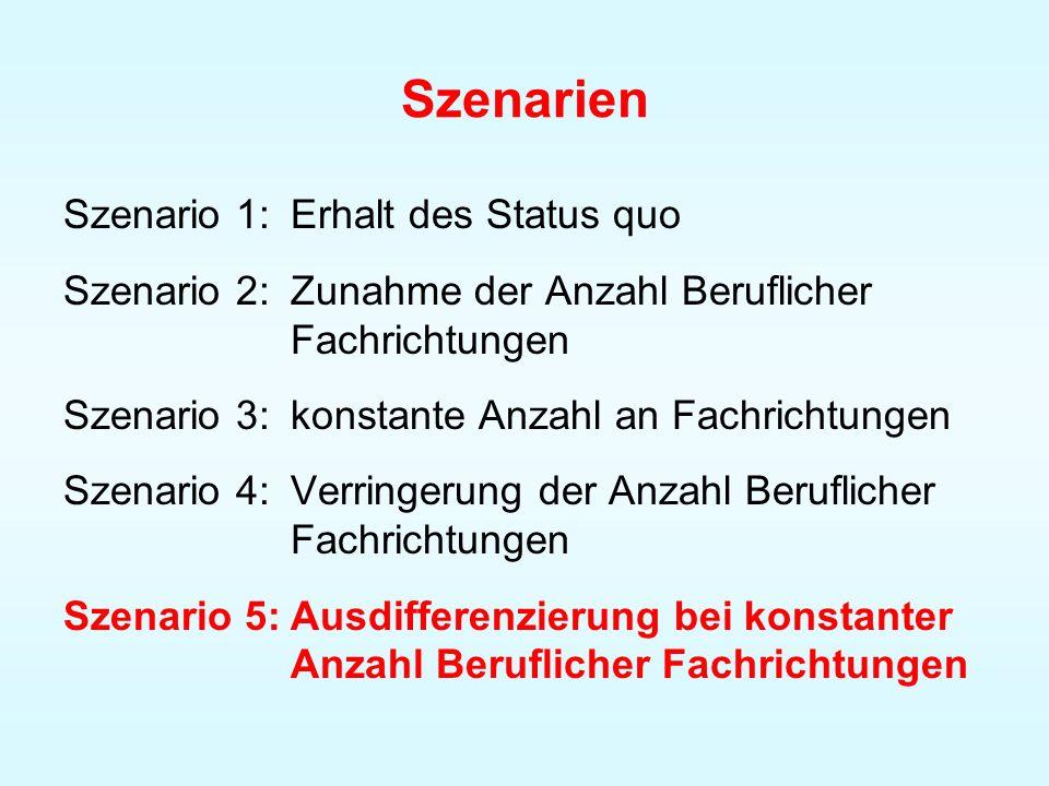 Szenarien Szenario 1:Erhalt des Status quo Szenario 2:Zunahme der Anzahl Beruflicher Fachrichtungen Szenario 3:konstante Anzahl an Fachrichtungen Szen