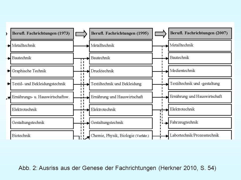 Vergleich der KMK- Rahmenvereinbarungen 1973 zu 1995: Entspezialisierung Entwissenschaftlichung 1995 zu 2007: Kennzeichnung als technische oder wirtschaftliche Fachrichtung