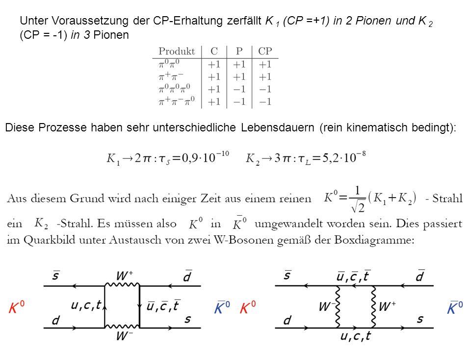 Unter Voraussetzung der CP-Erhaltung zerfällt K 1 (CP =+1) in 2 Pionen und K 2 (CP = -1) in 3 Pionen Diese Prozesse haben sehr unterschiedliche Lebens