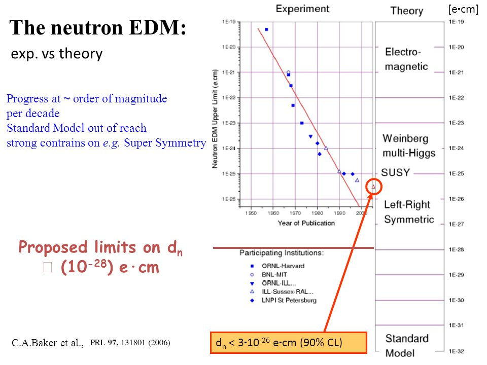 d n < 3 10 -26 e cm (90% CL) [e cm] The neutron EDM: Progress at order of magnitude per decade Standard Model out of reach strong contrains on e.g. Su