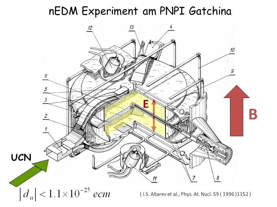 nEDM Experiment am PNPI Gatchina ( I.S. Altarev et al., Phys. At. Nucl. 59 ( 1996 )1152 ) UCN B E