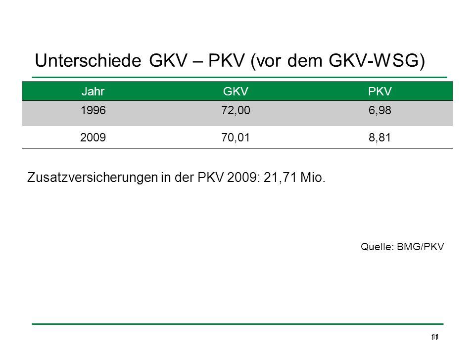 Unterschiede GKV – PKV (vor dem GKV-WSG) JahrGKVPKV 199672,006,98 200970,018,81 11 Quelle: BMG/PKV Zusatzversicherungen in der PKV 2009: 21,71 Mio. 11