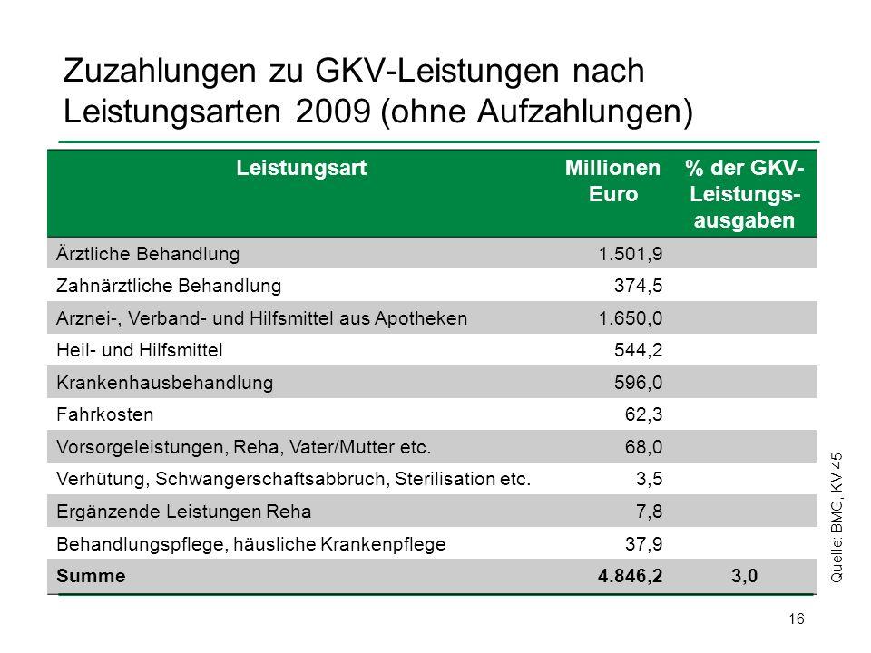 Zuzahlungen zu GKV-Leistungen nach Leistungsarten 2009 (ohne Aufzahlungen) LeistungsartMillionen Euro % der GKV- Leistungs- ausgaben Ärztliche Behandl