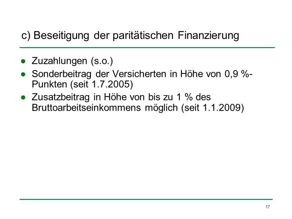 17 c) Beseitigung der paritätischen Finanzierung Zuzahlungen (s.o.) Sonderbeitrag der Versicherten in Höhe von 0,9 %- Punkten (seit 1.7.2005) Zusatzbe
