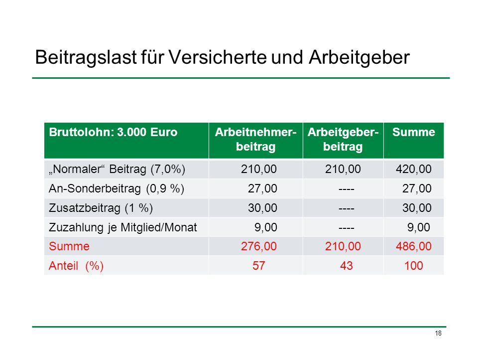 18 Beitragslast für Versicherte und Arbeitgeber Bruttolohn: 3.000 EuroArbeitnehmer- beitrag Arbeitgeber- beitrag Summe Normaler Beitrag (7,0%) 210,00