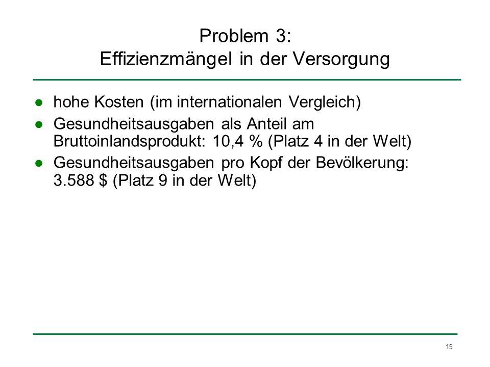 19 Problem 3: Effizienzmängel in der Versorgung hohe Kosten (im internationalen Vergleich) Gesundheitsausgaben als Anteil am Bruttoinlandsprodukt: 10,