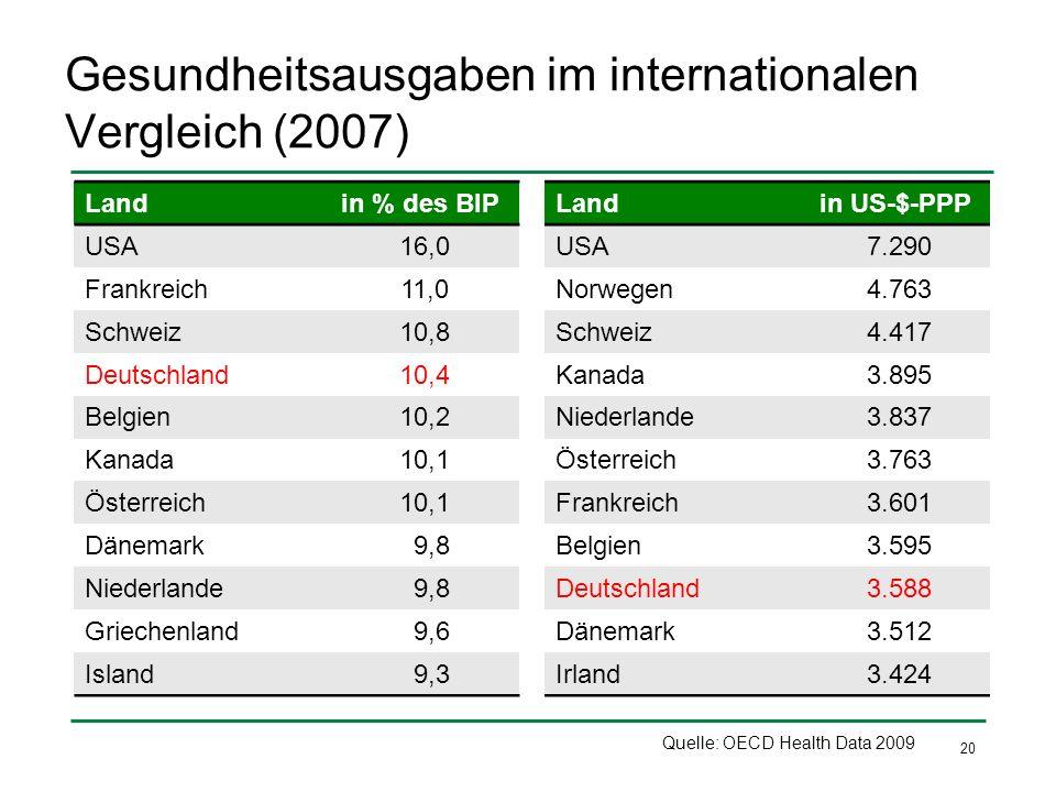 20 Gesundheitsausgaben im internationalen Vergleich (2007) Landin % des BIP USA16,0 Frankreich11,0 Schweiz10,8 Deutschland10,4 Belgien10,2 Kanada10,1