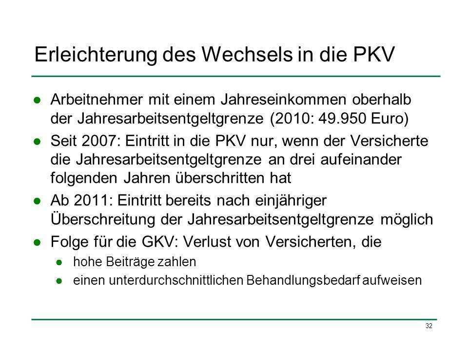 32 Erleichterung des Wechsels in die PKV Arbeitnehmer mit einem Jahreseinkommen oberhalb der Jahresarbeitsentgeltgrenze (2010: 49.950 Euro) Seit 2007: