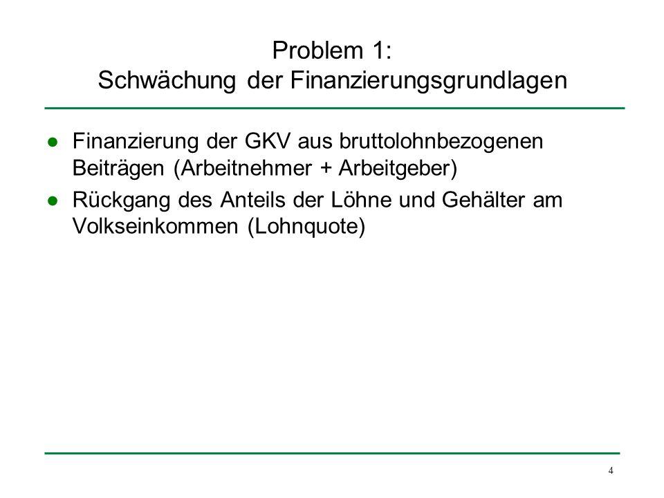 25 Der allgemeine Beitragssatz Der Beitragssatz zur Krankenversicherung wird von 14,9 auf 15,5 % angehoben.