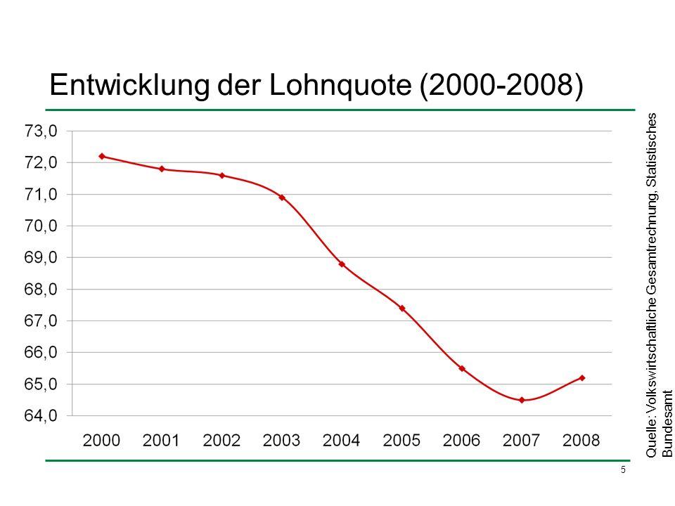 5 Entwicklung der Lohnquote (2000-2008) Quelle: Volkswirtschaftliche Gesamtrechnung, Statistisches Bundesamt