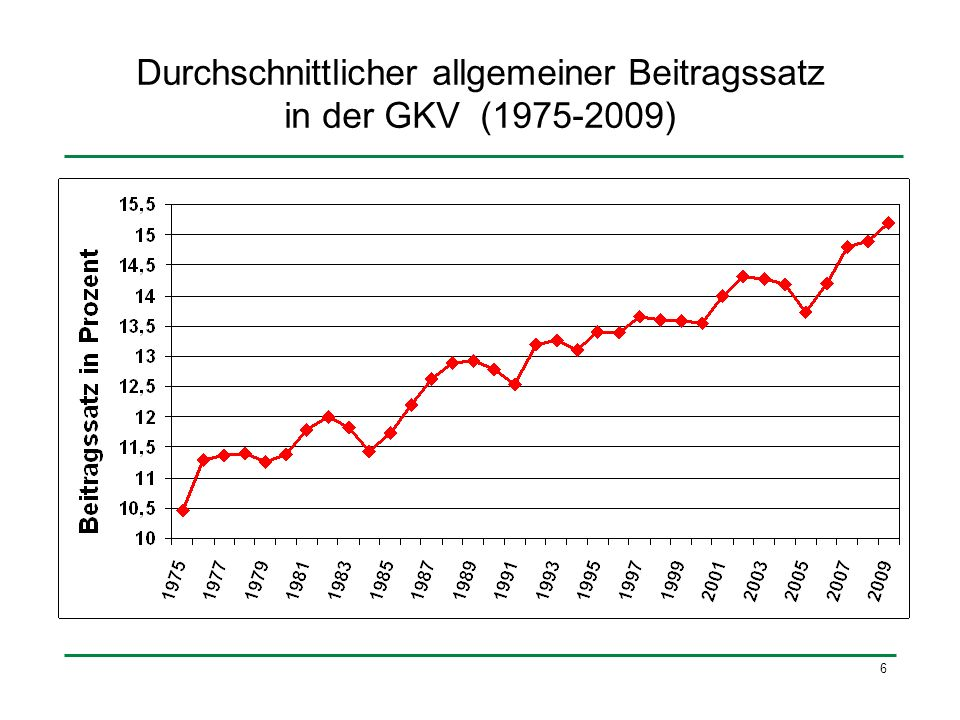 7 Anteil der GKV-Ausgaben am Bruttoinlandsprodukt (1975-2009)