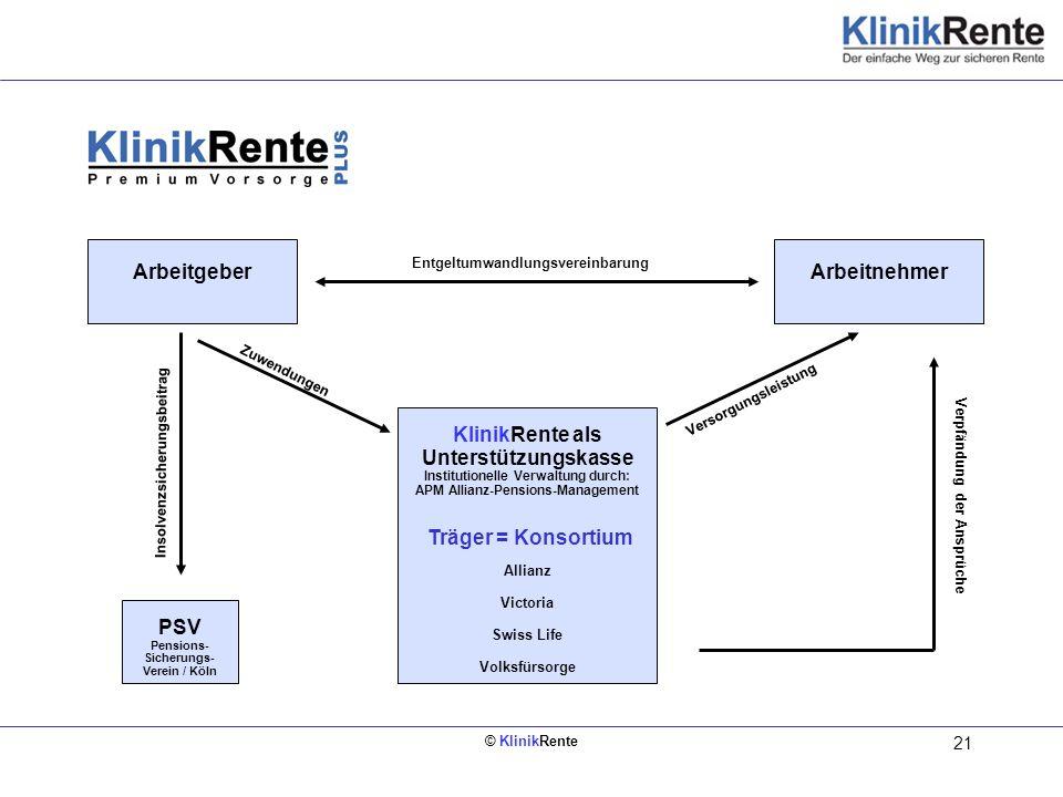 © KlinikRente 21 ArbeitgeberArbeitnehmer KlinikRente als Unterstützungskasse Institutionelle Verwaltung durch: APM Allianz-Pensions-Management Träger