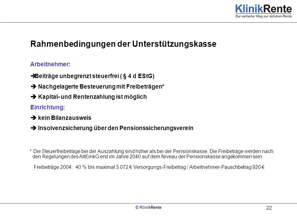 © KlinikRente 22 Rahmenbedingungen der Unterstützungskasse Arbeitnehmer: Beiträge unbegrenzt steuerfrei ( § 4 d EStG) Nachgelagerte Besteuerung mit Fr