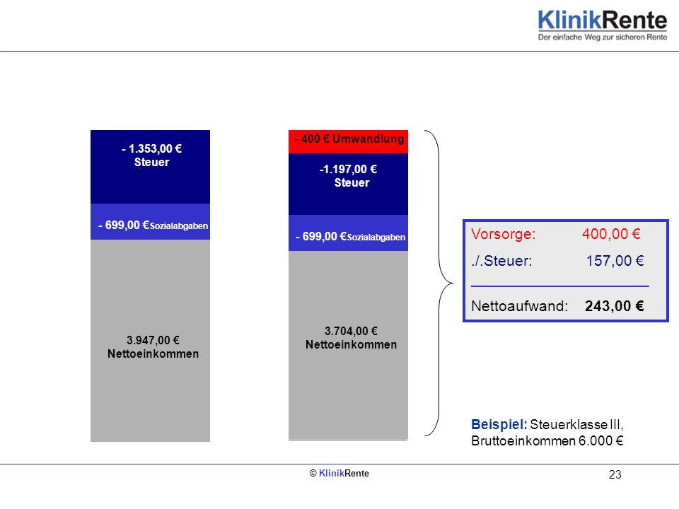 © KlinikRente 23 Bruttoeinkommen 6.000 3.704,00 Nettoeinkommen Bruttoeinkommen 6.000 3.947,00 Nettoeinkommen - 699,00 Sozialabgaben - 1.353,00 Steuer