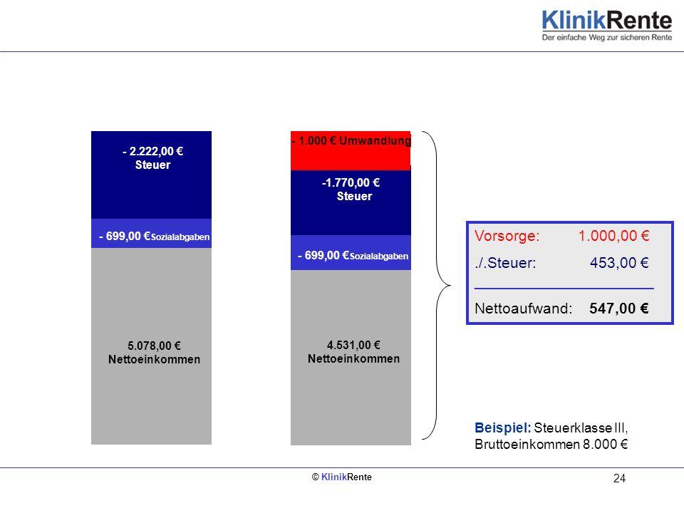 © KlinikRente 24 Bruttoeinkommen 8.000 4.531,00 Nettoeinkommen Bruttoeinkommen 8.000 5.078,00 Nettoeinkommen - 699,00 Sozialabgaben - 2.222,00 Steuer