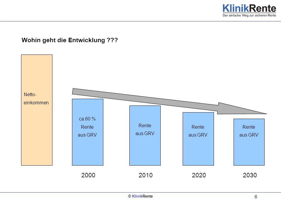 © KlinikRente 6 Netto- einkommen ca.60 % Rente aus GRV 2000 Rente aus GRV 20102020 Rente aus GRV 2030 Wohin geht die Entwicklung ???