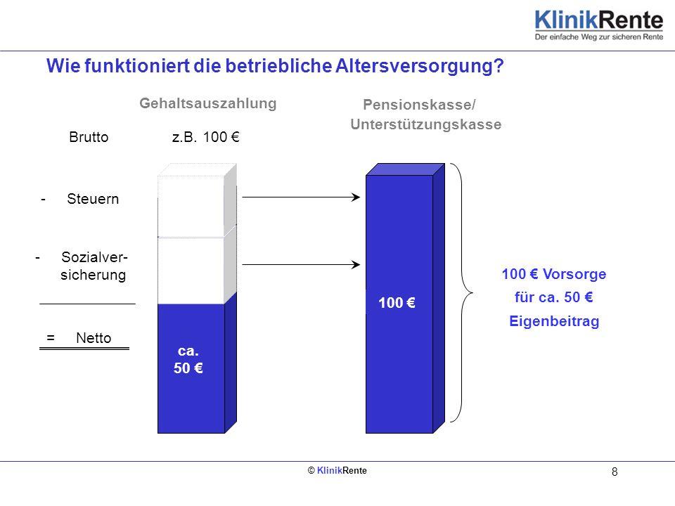 © KlinikRente 8 = Netto - Sozialver- sicherung - Steuern ca. 50 Gehaltsauszahlung ca. 50 100 Vorsorge für ca. 50 Eigenbeitrag Bruttoz.B. 100 Pensionsk