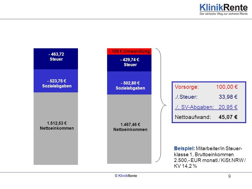 © KlinikRente 9 Bruttoeinkommen 2.500 1.467,46 Nettoeinkommen Bruttoeinkommen 2.500 1.512,53 Nettoeinkommen - 523,75 Sozialabgaben - 502,80 Sozialabga