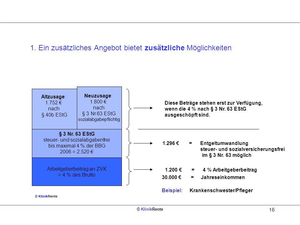 © KlinikRente 15 1.Die Situation in Kliniken mit ZVK nach der Systemumstellung 2.Welche neuen Möglichkeiten zur Entgeltumwandlung gibt es? 3.Was biete