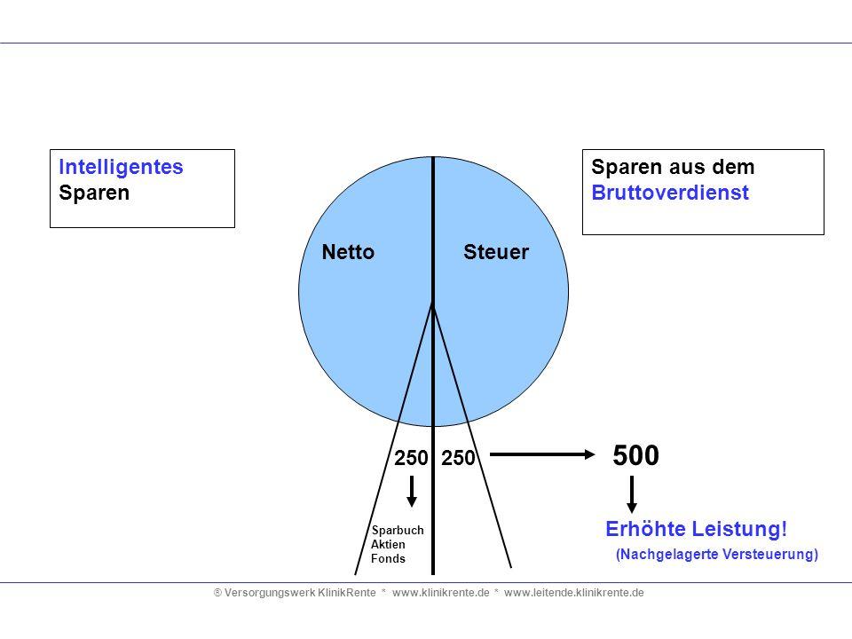 ® Versorgungswerk KlinikRente * www.klinikrente.de * www.leitende.klinikrente.de Intelligentes Sparen SteuerNetto 250 Sparbuch Aktien Fonds Sparen aus