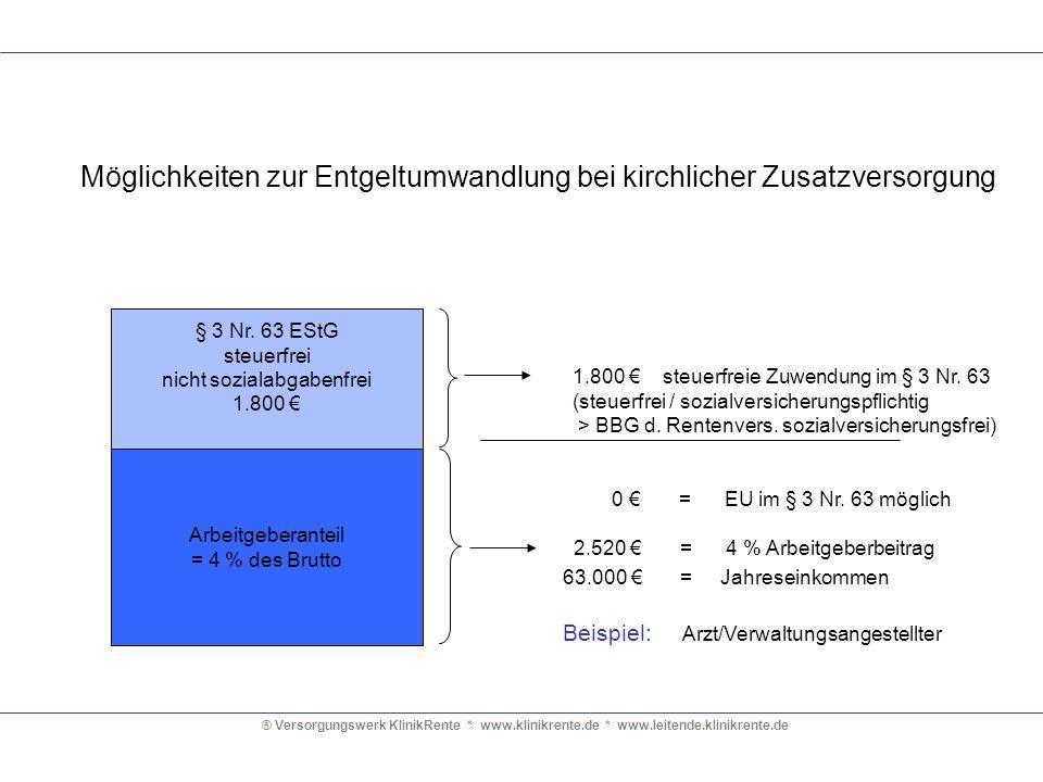 ® Versorgungswerk KlinikRente * www.klinikrente.de * www.leitende.klinikrente.de § 3 Nr. 63 EStG Steuer- und sozialabgabenfrei 4 % der BBG 2006 = 2.52