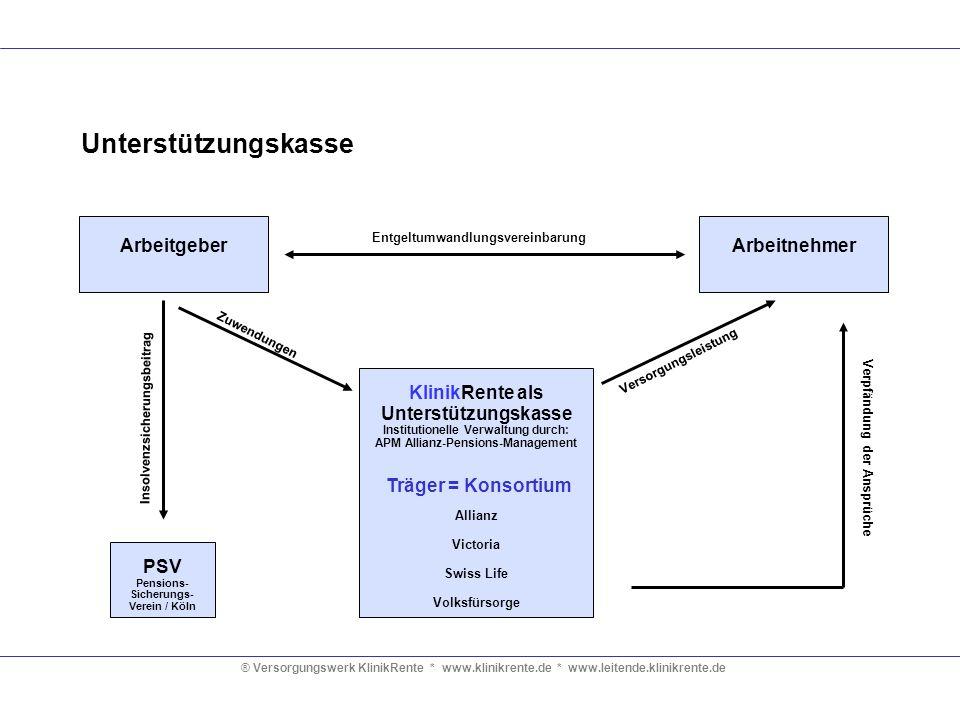 ® Versorgungswerk KlinikRente * www.klinikrente.de * www.leitende.klinikrente.de Unterstützungskasse ArbeitgeberArbeitnehmer KlinikRente als Unterstüt