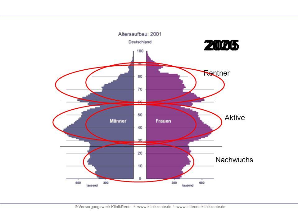 ® Versorgungswerk KlinikRente * www.klinikrente.de * www.leitende.klinikrente.de Aus dem Internet Satzung geändert – Ärzteversorgung reagiert auf demografischen Wandel 5/03 (Mai 2003)Schlechte Nachrichten für jüngere Ärzte in Nordrhein: Eine deutliche Absenkung der Rentenansprüche ist die Folge der Satzungsänderung der Nordrheinischen Ärzteversorgung (NÄV) zum 1.