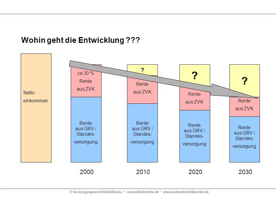 ® Versorgungswerk KlinikRente * www.klinikrente.de * www.leitende.klinikrente.de Netto- einkommen Rente aus GRV / Standes- versorgung ca.30 % Rente au